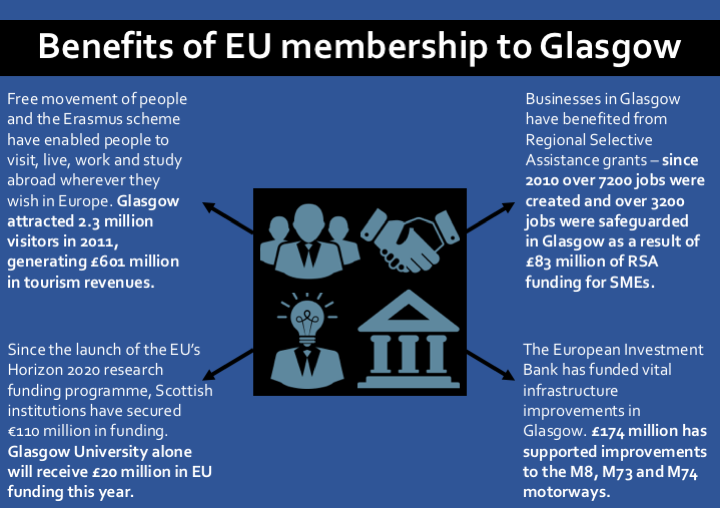 Benefits of EU membership to Glasgow